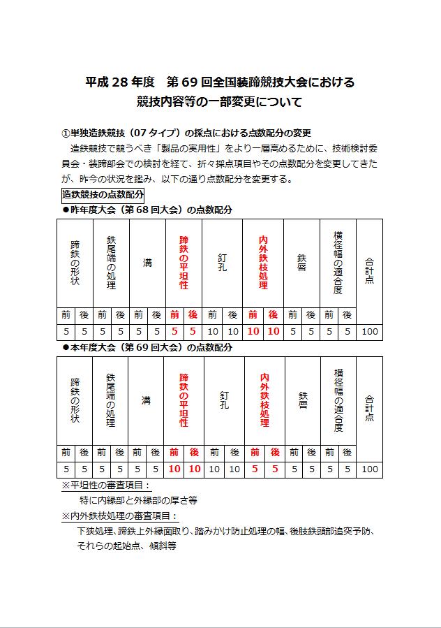 http://sosakutei.jrao.ne.jp/information/img/%E7%AC%AC69%E5%9B%9E%E5%85%A8%E5%9B%BD%E5%A4%A7%E4%BC%9A%E7%AB%B6%E6%8A%80%E5%86%85%E5%AE%B9%E5%A4%89%E6%9B%B4%E7%82%B9%EF%BC%91.png